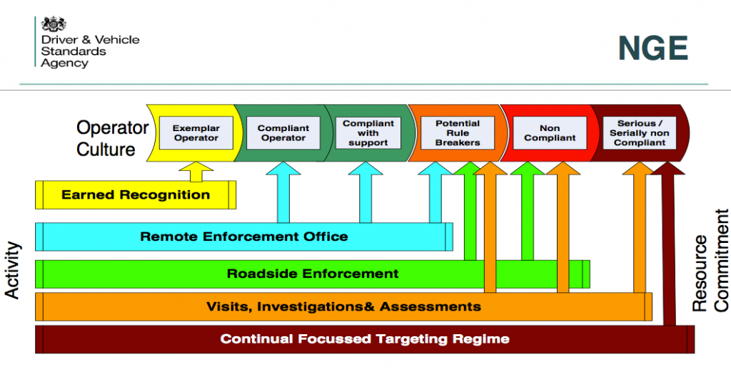 graphic showing Earned Recognition pilot gradient of tolerance deviations and DVSA intervening action