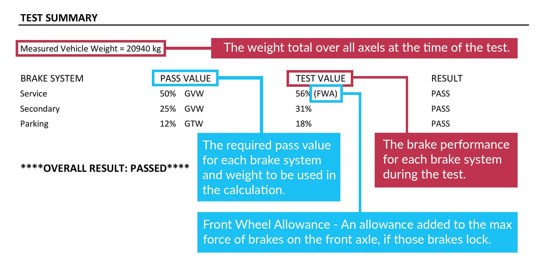 roller brake test results